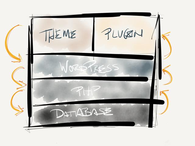 wordpress-stack